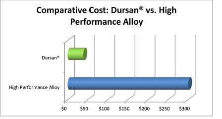 Dursan_Cost_Comparison_7_8_14