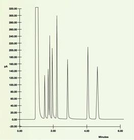 SilcoNert coating prevents peak loss and poor peak resolution