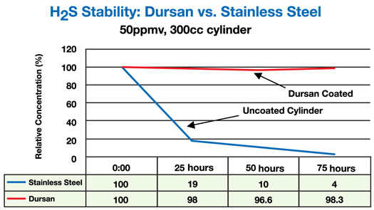 dursan_sulfur_test-resized-600