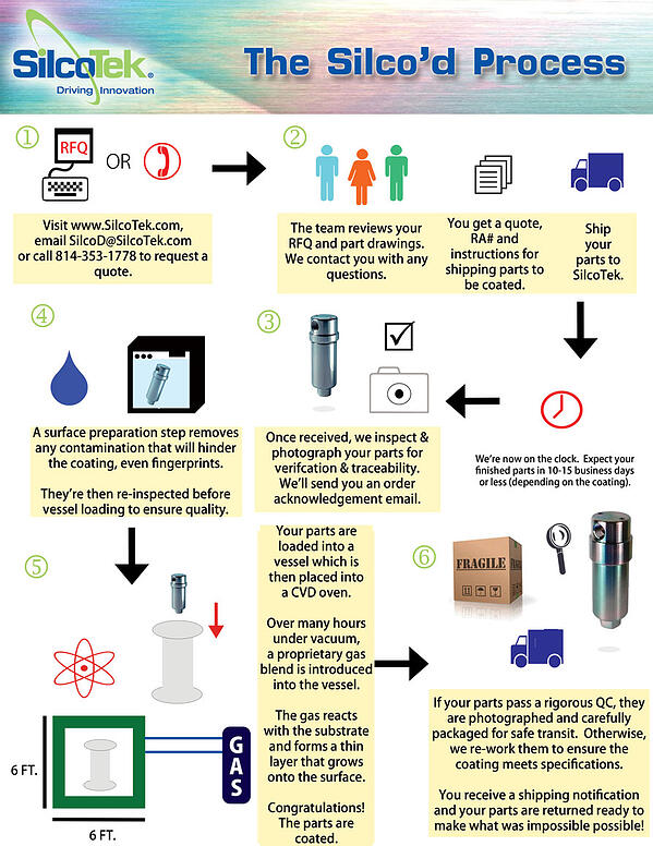 Process-Infographic