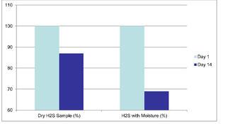 h2s_moisture_loss.jpg