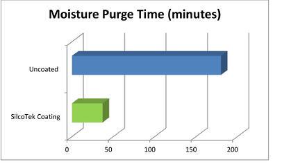 Moisture_purge_time
