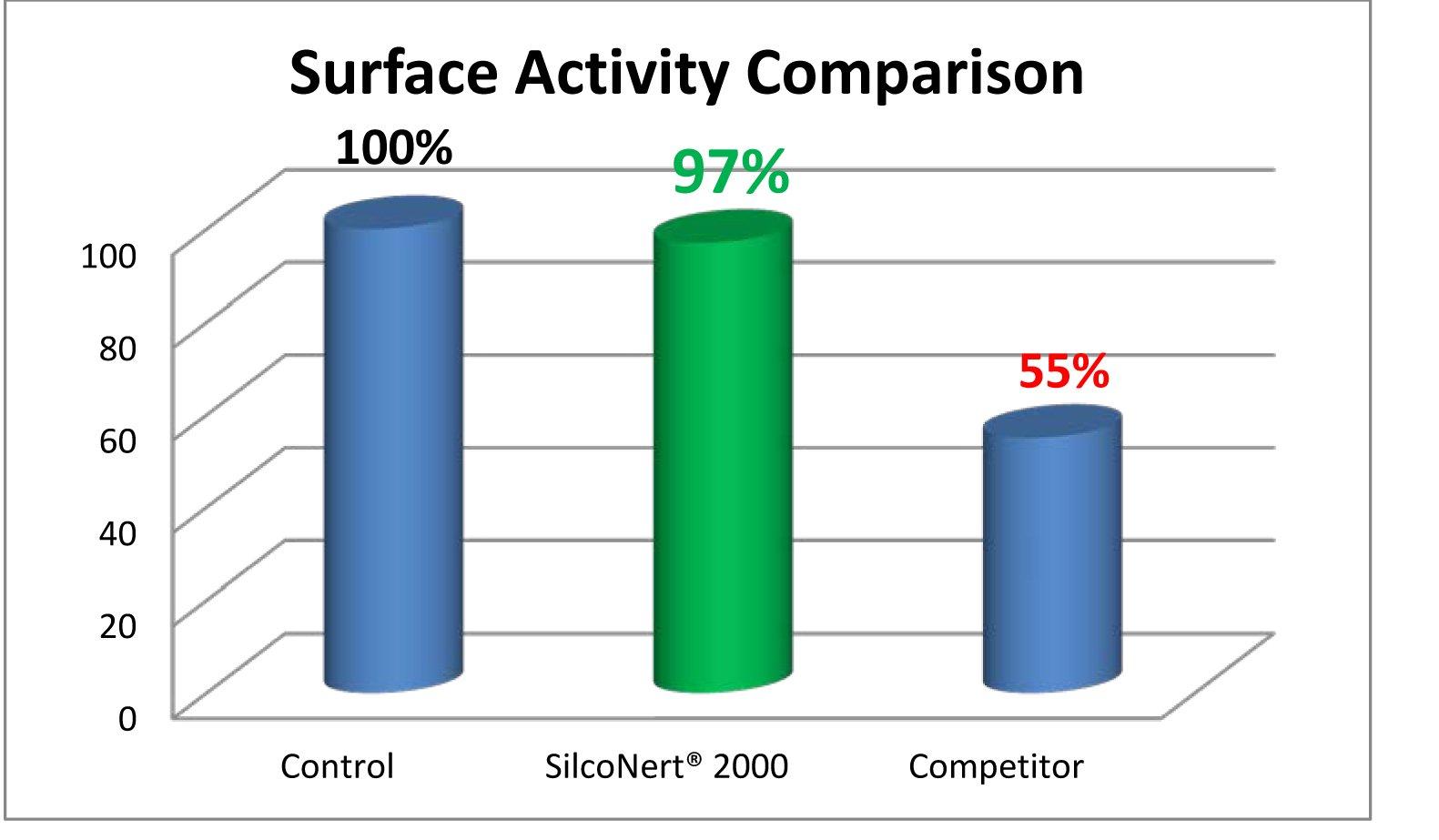 Inert_comparison_graph
