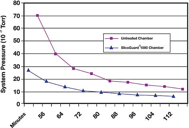 SilcoGuard_Graph1.jpg