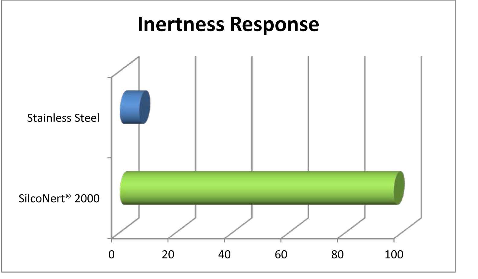 Inertness_Response_Graph