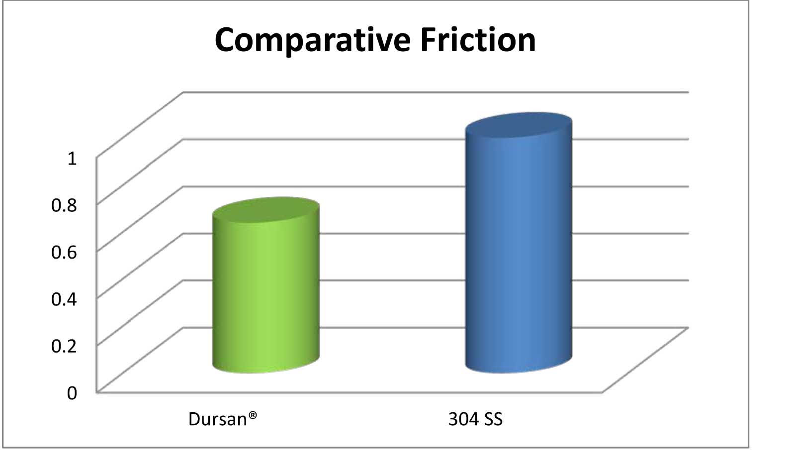 Friction_comparison