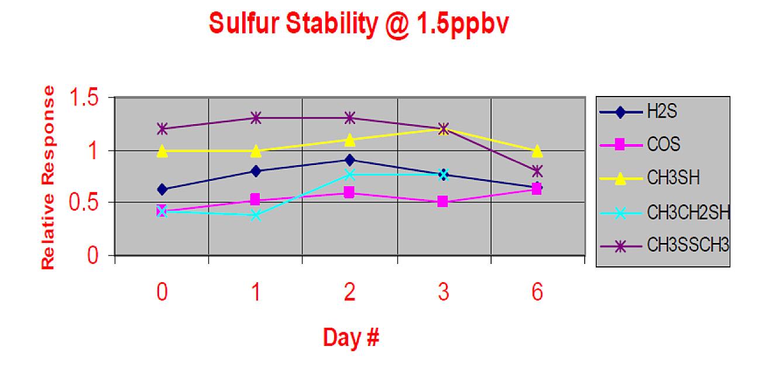 sulfur_stability_1ppb.jpg