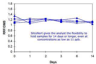 sulfur stability for 14 days