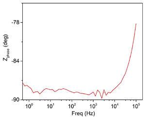 EIS graph
