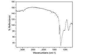 FTIR graph