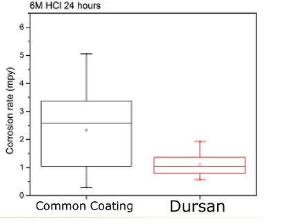 Dursan_HCl_Corrosion_1_20_15