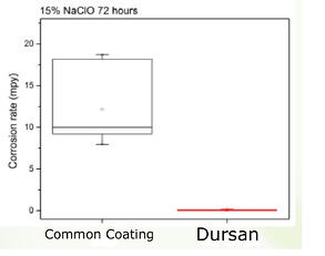 Dursan_Bleach_Corrosion_Data_1_20_15