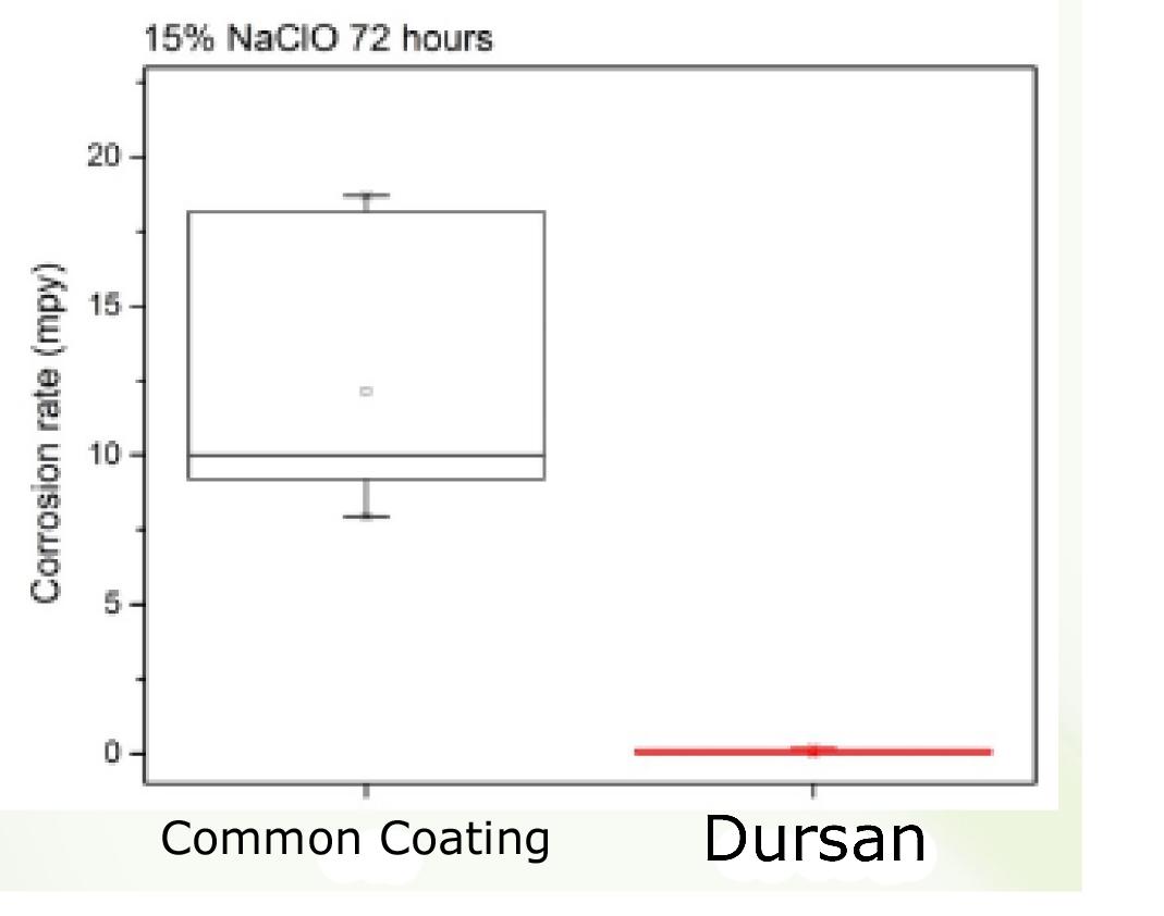 Dursan_Bleach_Corrosion_Data_1_20_15.jpg