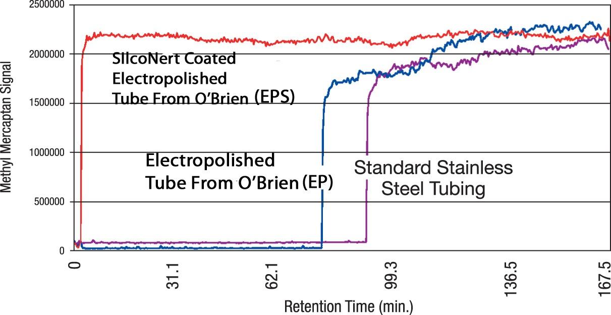 SilcoNert_tube_sulfur_measurement_1_30_15