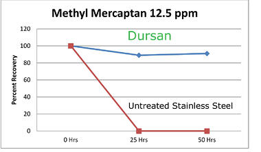 Dursan_Methyl_Mercaptan_2_4_15