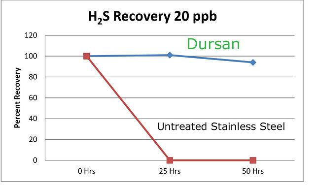 Dursan_h2s_recovery_2_4_15.jpg