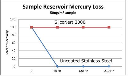 SLB_Mercury_Reservoir_loss_2_5_15