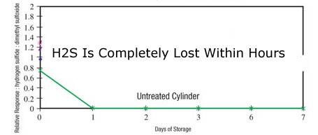 Sulfurlossinstainlesssteelcylindercopy.jpg