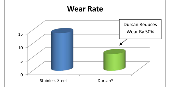 Wear rate comparison.  Wear reduced 50% with Dursan