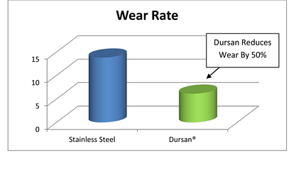 Durability_Solutions_Wear_Graph_10_9_13-resized-600