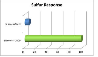 immediate sulfur response