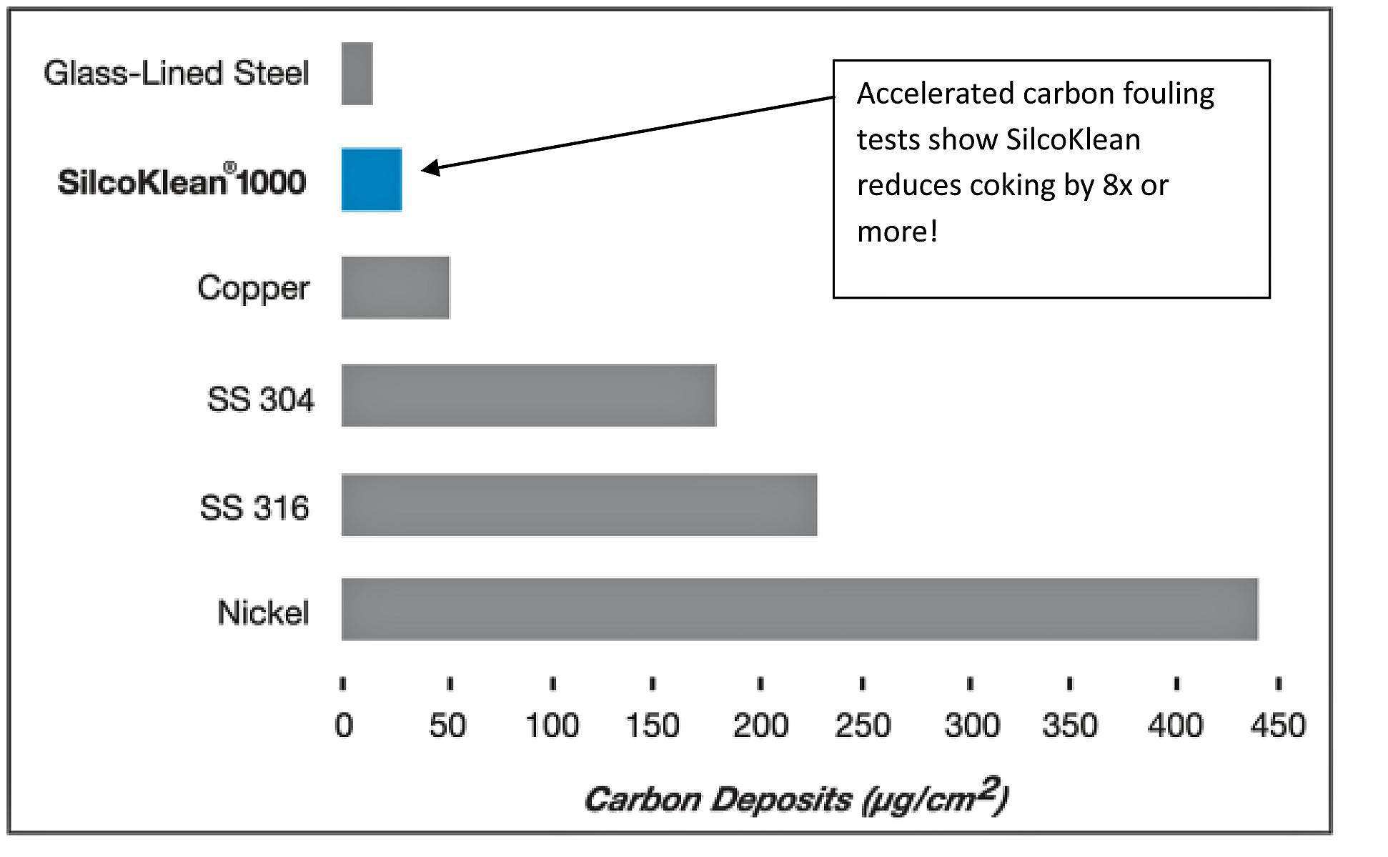 Coking_comparison_graph_10_27_13.jpg