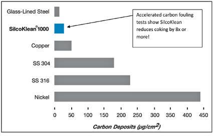 Coking_comparison_graph_10_27_13