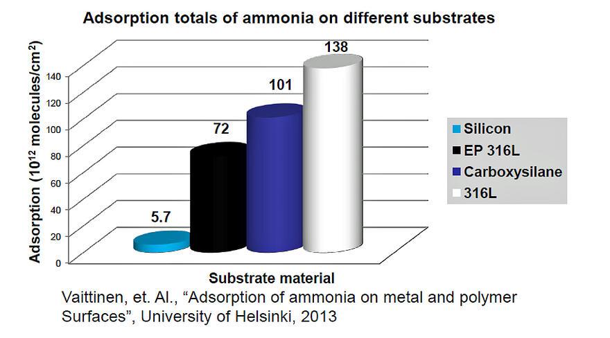 Ammonia_graph10_16_13.jpg