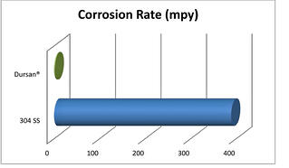 Dursan improves corrosion resistance 10x or more