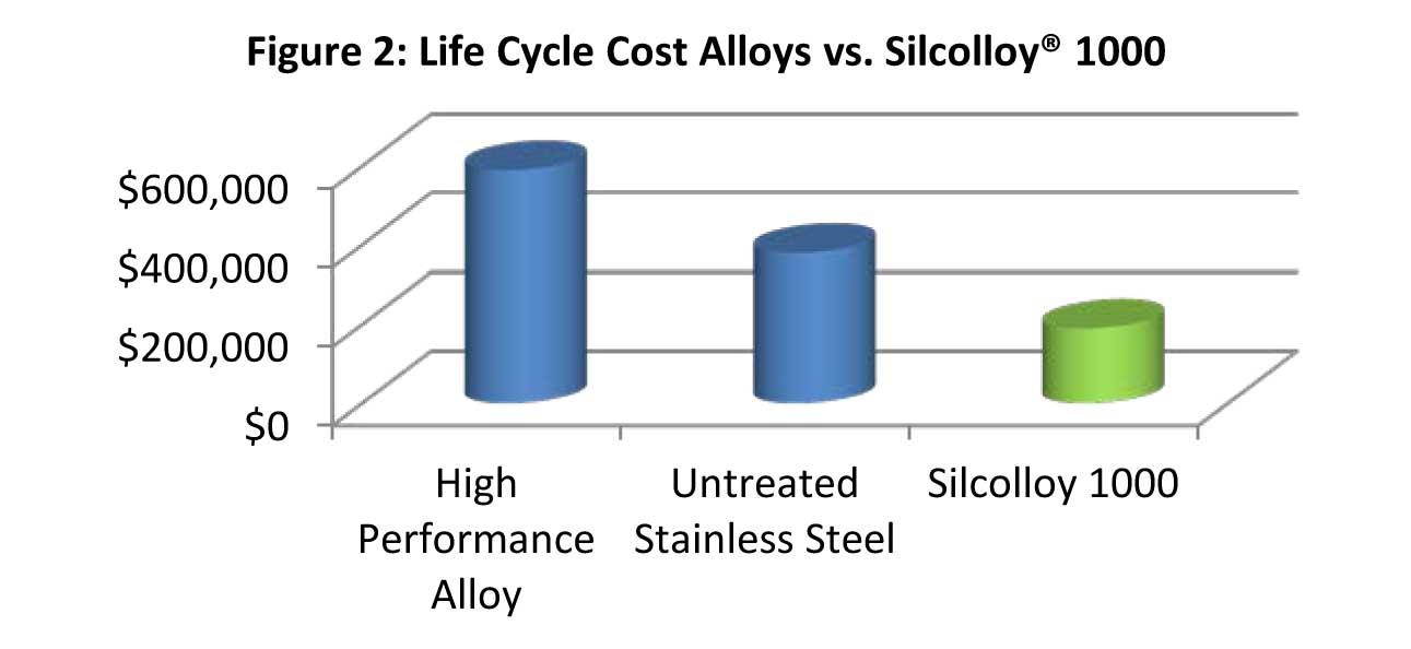 Silcolloy_Cost_Comparision_2_11_5_13.jpg