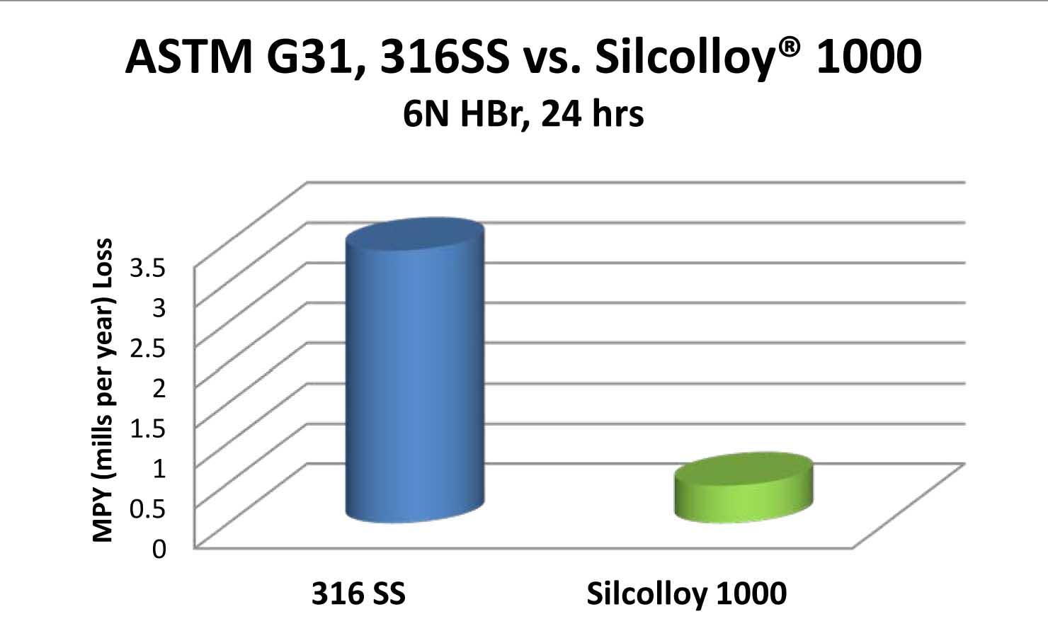 Silcolloy_hbr_Graph_11_6_13