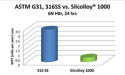 Silcolloy_hbr_Graph_11_6_13.jpg