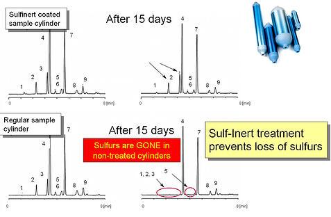 Sulfinert sulfur chromatogram