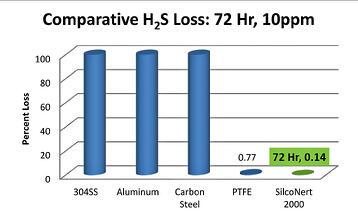 H2S comparison 72 hr