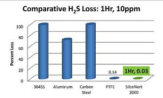 H2S loss 1 hour
