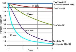 OBrien_tube_comparison_1