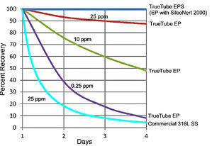OBrien_tube_comparison_1