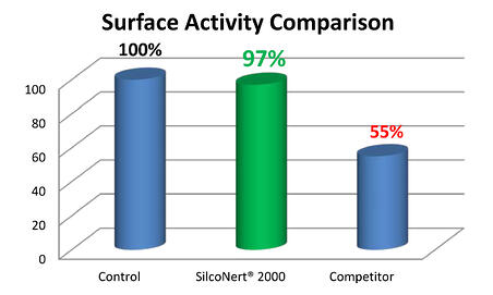 Surface Activity Comparison 1 24 14