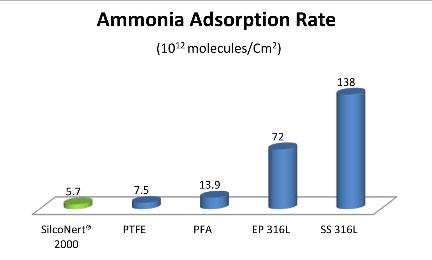 Ammonia_Adsorption_Graph