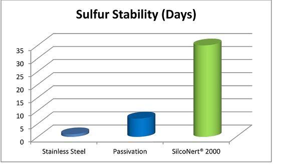 Sulfur_Comparison_Passivation_5_9_14
