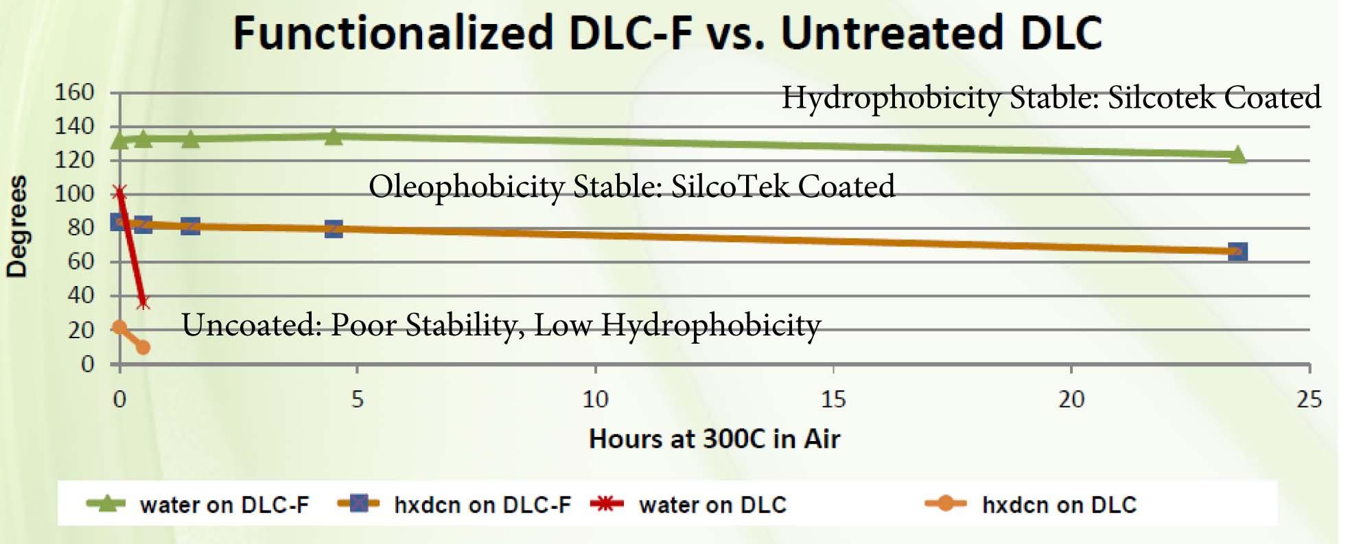 New Coating Hydrophobic and Oleophobic