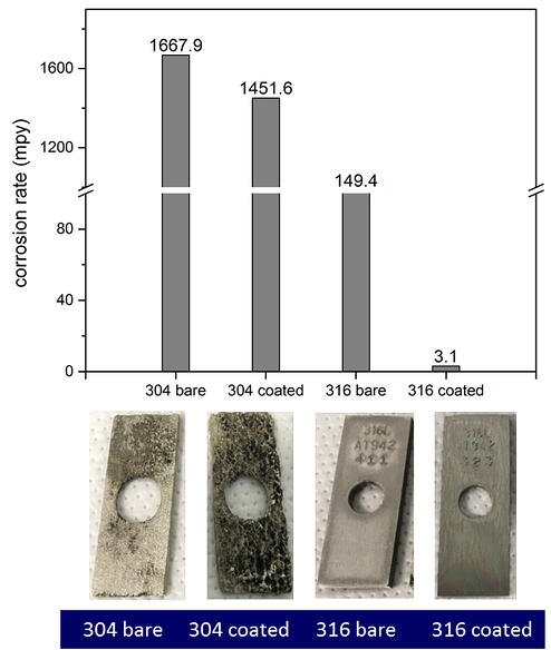 304 vs 316 corrosion resistance fig 1