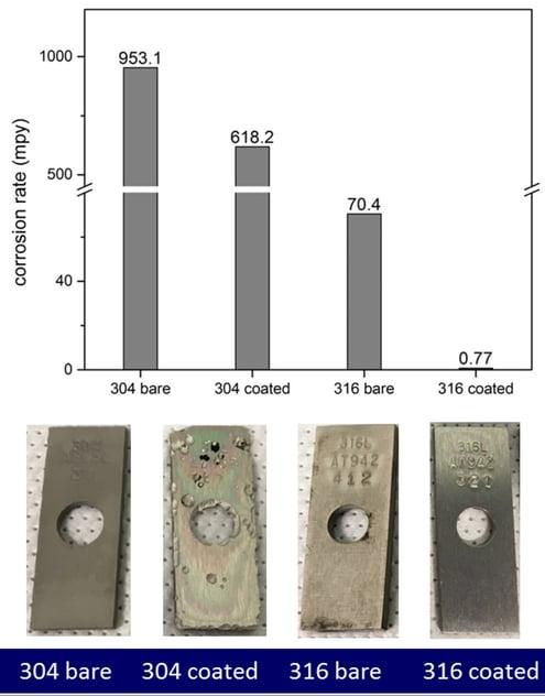 304 vs 316 corrosion resistance fig 2