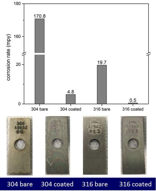 304 vs 316 corrosion resistance fig 3 copy