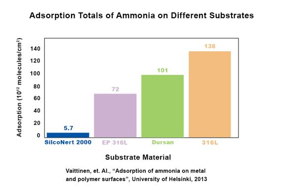 Ammonia Adsorption (002)