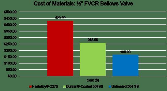 Bellows valve cost comparison