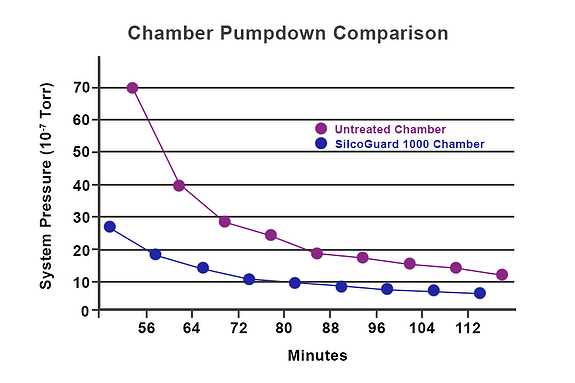 Chamber Pump down