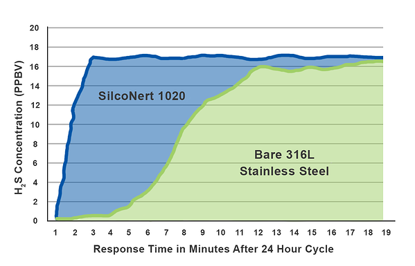 Concoa-H2S-Response-Time