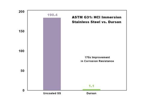 Corrosion Dursan ASTMG31