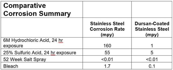 Corrosion summary
